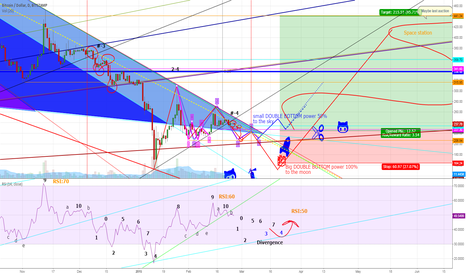 BTCUSD: More improved D.B.P