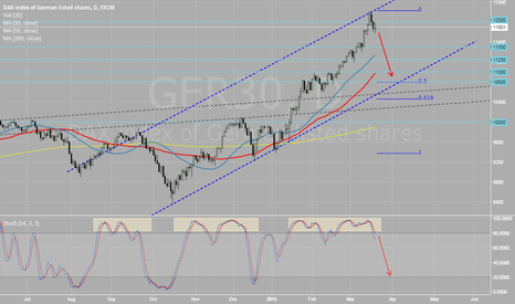 GER30: DAX ready for a correction?