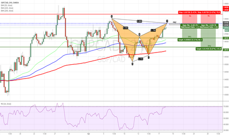 GBPCAD: GBPCAD - Bearish Bat Pattern on H4 Chart