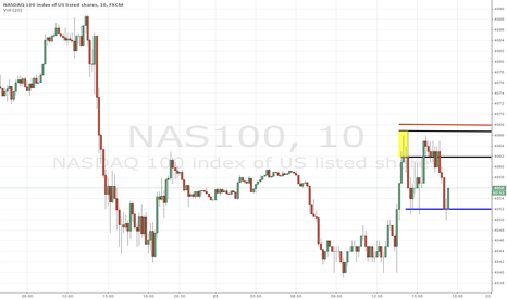 NAS100: Trade Analysis for Nasdaq
