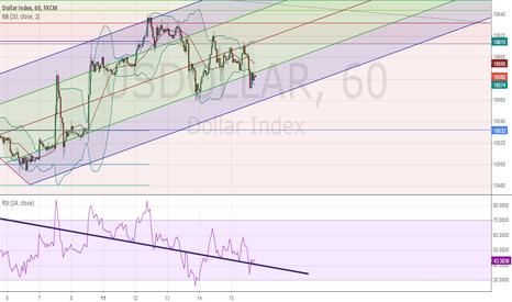 USDOLLAR: Dollar weak after disappointing data and yellen speech