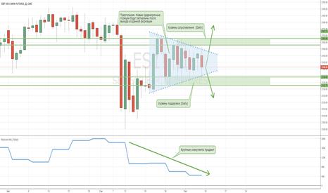 ES1!: Индекс S&P500 продолжает колебаться в ценовом диапазоне