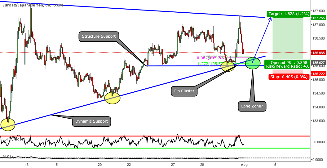 EURJPY: A Low Risk High Reward Long Opportunity
