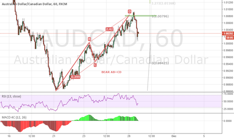 AUDCAD: AUDCAD 1H Bear AB=CD