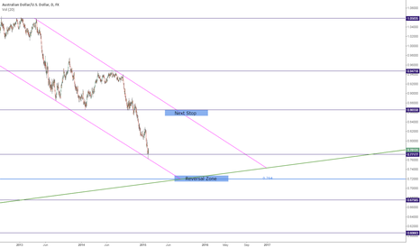 AUDUSD: AUDUSD: Long then Short
