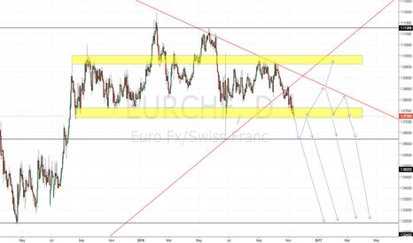 EURCHF: EURCHF Price Movement Possibility Map