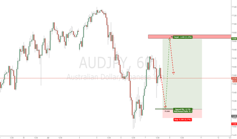 AUDJPY: Long on AUDJPY