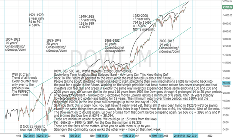 DOWI: DOW and S&P 500: DOWI SPX500  Super-Long-Term Analysis