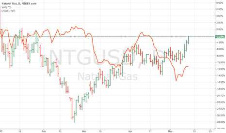 NTGUSD: Natural Gas v Oil 2017