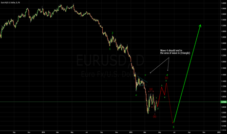 EURUSD: Week6: EURUSD will rise