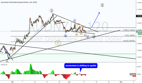AUDNZD: AUDNZD double combination is about to end