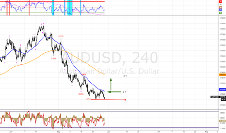 AUDUSD: AUDUSD 4hr waiting Bullish Momentum