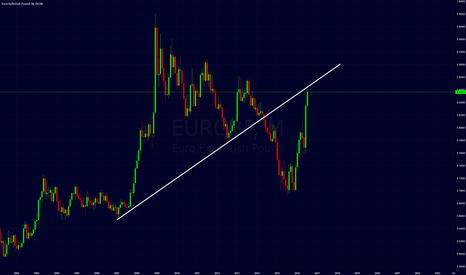 EURGBP: eurgbp trendline