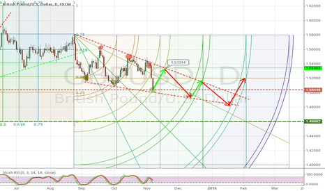 GBPUSD: a roughly thinking