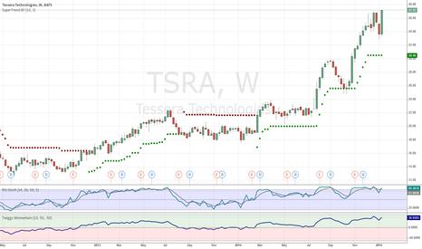 TSRA: Tessera Wins Again