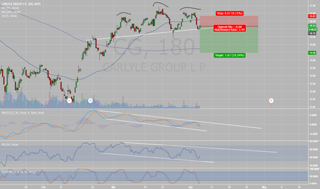 CG: Head and Shoulders plus bear divergence