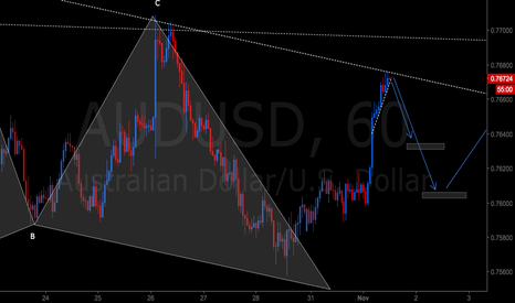 AUDUSD: After the gartley short