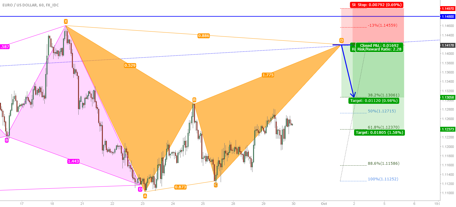 EUR/USD: POSSIBLE LARGER BEARISH BAT (SMALLER BAT WITHIN!)