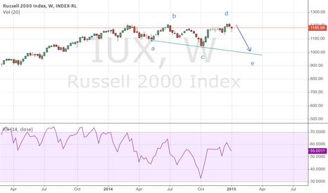 IUX: Short Russell 2000