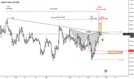 XAUUSD: Gold H4 - Shark Pattern