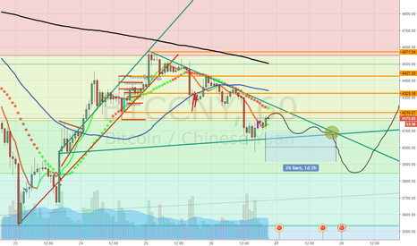 BTCCNY: Bitcoin wedge - take position after the break
