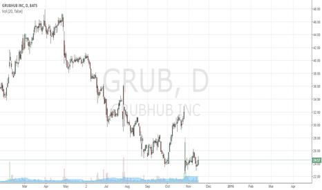 GRUB: GRUB Beginning of Rounding Bottom?