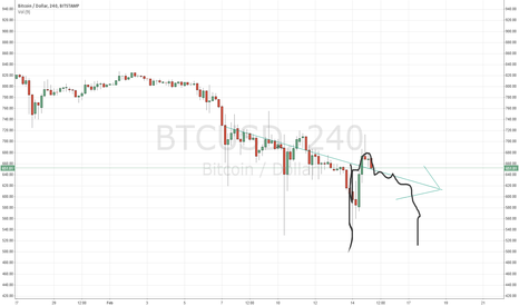BTCUSD: Repeating drops with hopeful investor buy backs