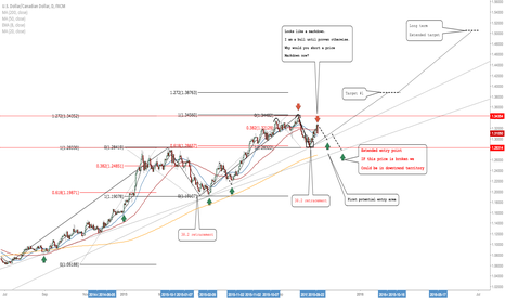 USDCAD: USDCAD: In My Opinion A Mere Markdown Against The Bigger Picture