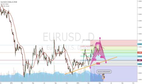 EURUSD: gartley setup orange support