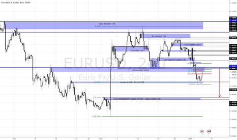 EURUSD: Euro going down