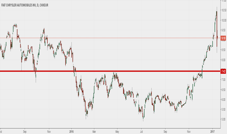 FCA: Below 8.35, it is suggested a short with target a 7.42