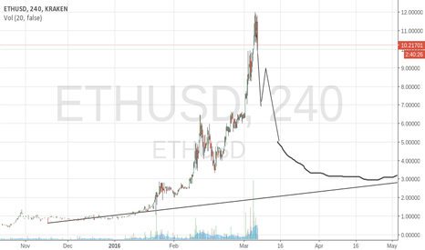 ETHUSD: ETHUSD BUBBLE CYCLE