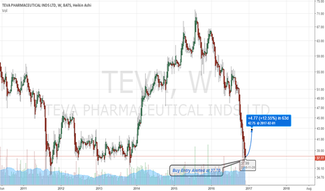 TEVA: $TEVA Long Term Buy Alert at 37.70 (via profitwavealerts.com)