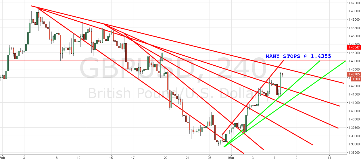 GBPUSD with Trendlines