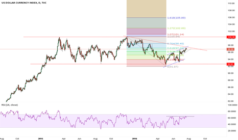 DXY: Looks topped for short term