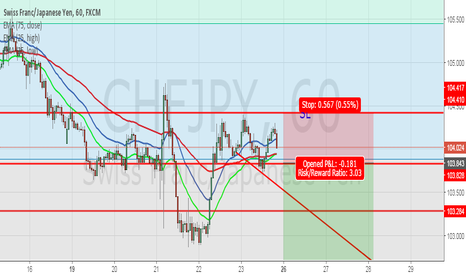CHFJPY: CHFJPY short continuation
