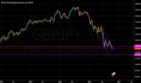 GBPJPY: short long term trade