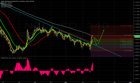 NZDUSD: 4HR might be a buy after retracement to 382-618 or retesting TL