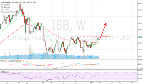 IBB: Breakout is imminent. $340 is next