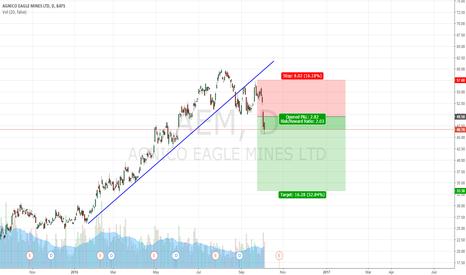 AEM: AEM short idea