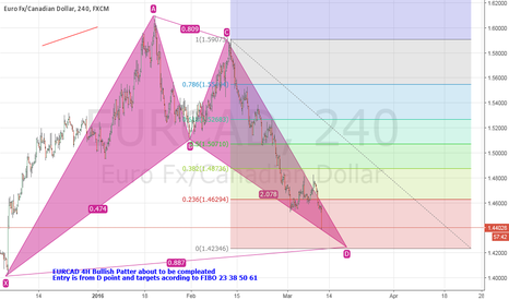 EURCAD: EURCAD 4H Bullish Patter about to be compleated