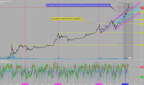 BTCUSD: BTCUSD STAMP - Copied and pasted for easier viewing...