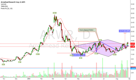 ARWR: Diamond Bullish Bottom (Time to get long or Wait?)