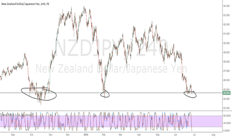 NZDJPY: Buying NZDJPY