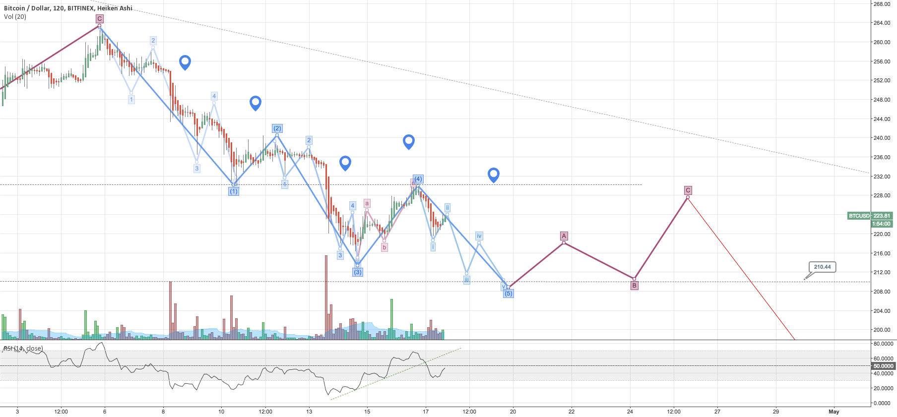 BTC EW Analysis: downside movement is not over