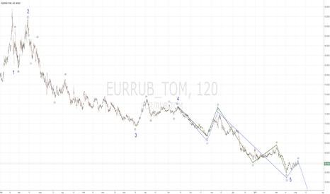 EURRUB_TOM: EURRUB_TOM