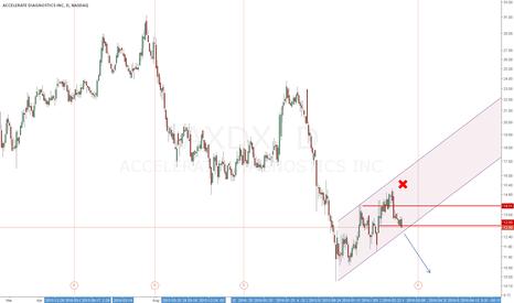 AXDX: Down Trend, follow