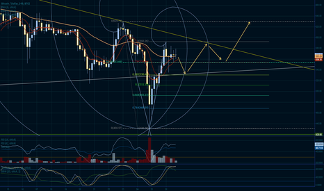 BTCUSD: RIP Gox, Time for a Recovery