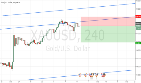 XAUUSD: Gold Simple Bearish Set Up