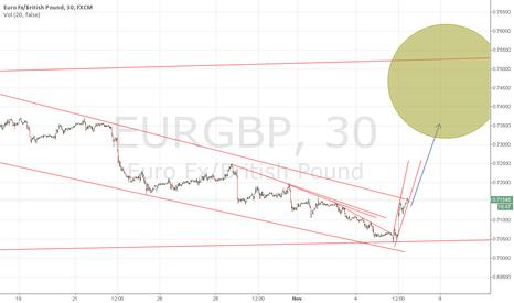 EURGBP: Forex:EUR/GBP for long